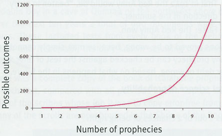 Number of Prophecies